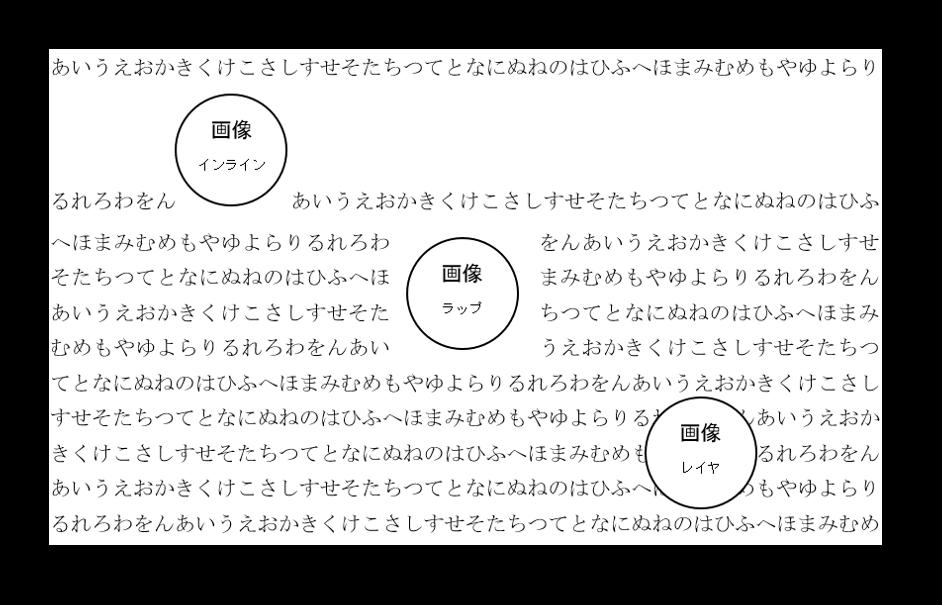 文章中に画像を入れた際の3パターン(インライン、ラップ、レイヤ)