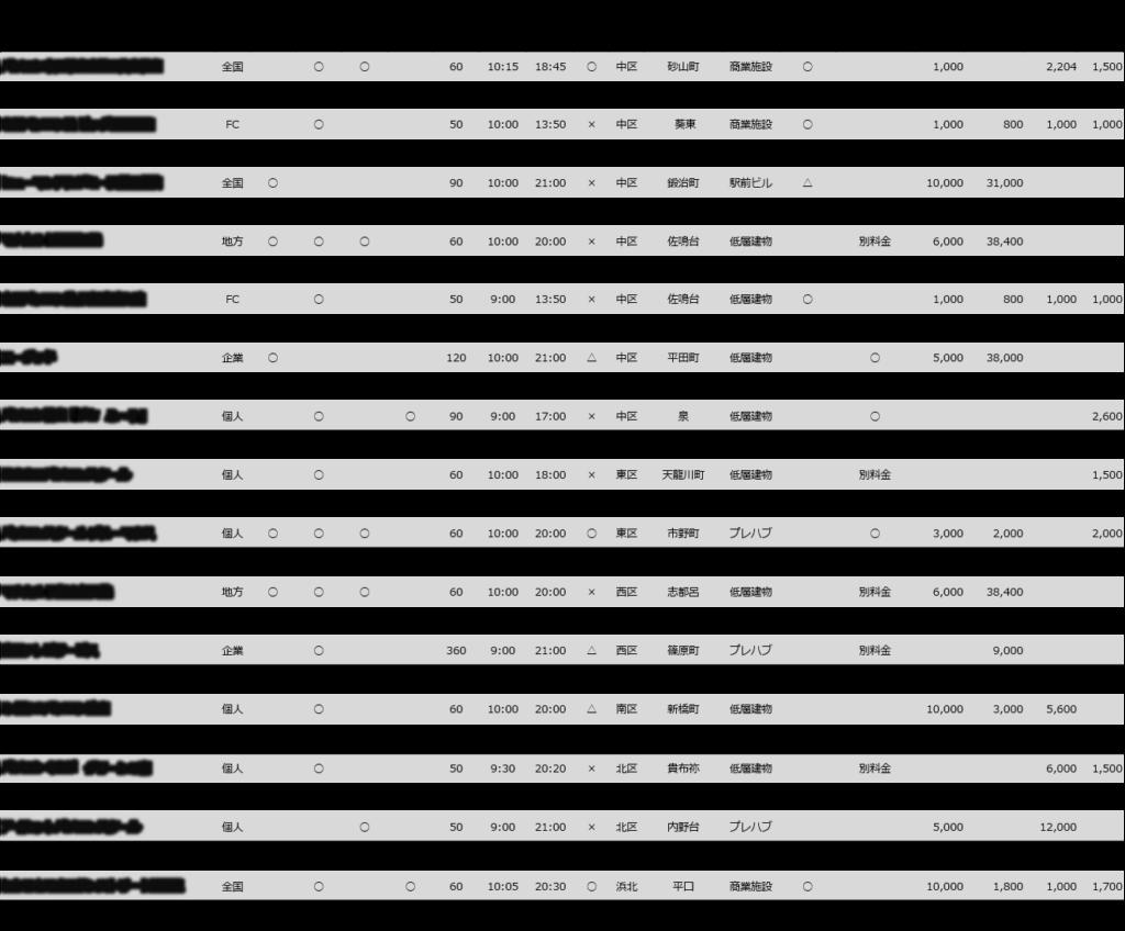 【浜松市内にある全30ヶ所のパソコン教室の比較表】パソコン市民講座遠鉄百貨店教室, PCCI浜松商工会議所パソコン教室, 市民パソコン塾 ビッグ浜松葵校, Winスクール浜松校, ヒューマンアカデミー浜松駅前校, マナカル 浜松泉校, マナカル 浜松鴨江校, キュリオステーション高林店, 市民パソコン塾 浜松佐鳴台校, プログラミング教室プログメイト, エーグッド, PCSパソコンスクール, パソコン教室『ぷち ふ~り』, ハローパソコン教室イオン浜松市野校, はままつパソコンスクール, メルシーパソコンスクール, パソコンスクール ブルーマウス, わかるとできるイオン浜松西校 , マナカル 浜松志都呂校, ひまわりパソコン教室雄踏校, 遠州テレビサービス, アットりこパソコンスクール, みどりのパソコン教室, アビバキッズ・浜松教室, パソコンくらぶ グリーンの森, アビバキッズ・豊岡教室, アイカットパソコンスクール, アビバプレ葉ウォーク浜北校, わかるとできるサンストリート浜北校, アビバキッズ・アットホーム気田教室