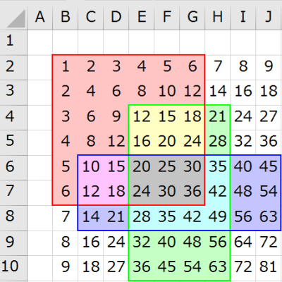 各セクションの値と色分け